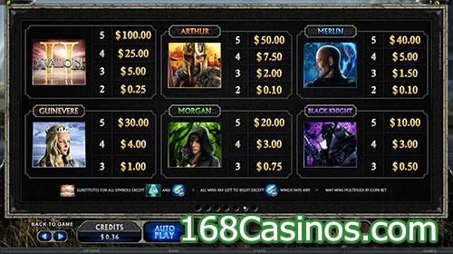 Avalon II Pay Table