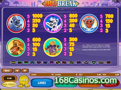 Big Break Slot Pay Table