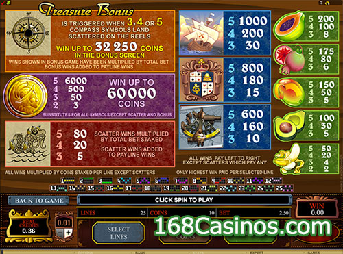 Age of Discovery Slot Pay Table