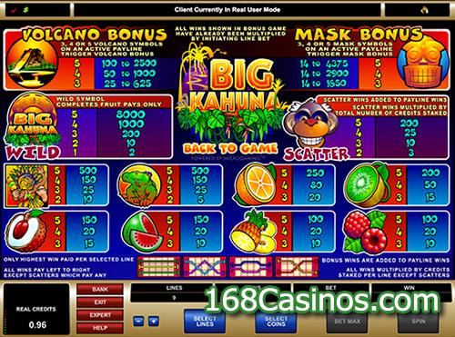 Big Kahuna Slot Pay Table