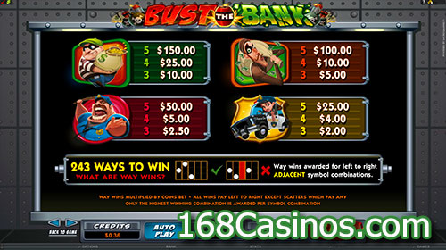 Bust The Bank Slot Pay Table