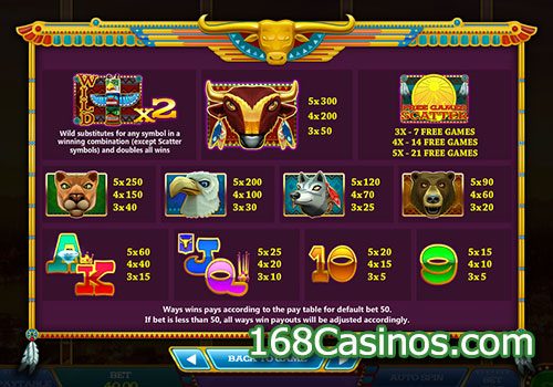 By The Rivers Of Buffalo Slot Pay Table