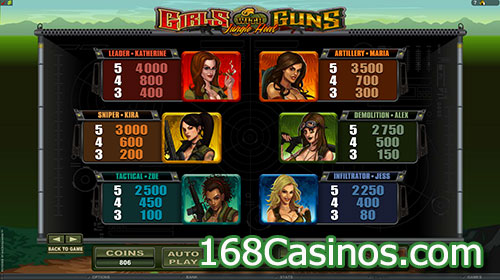 Girl With Guns – Jungle Heat Video Slot Paytable