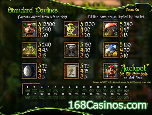 Greedy Goblins Slot Paytable