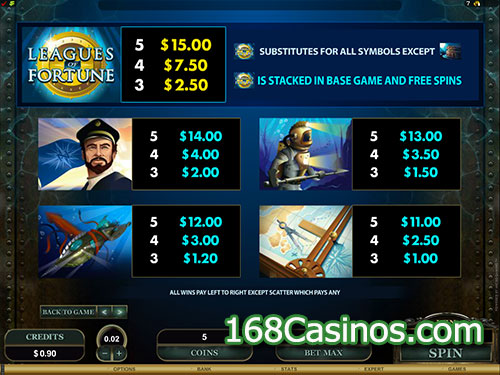 Leagues of Fortune Video Slot - Paytable