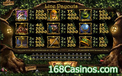 Enchanted Slot Paytable