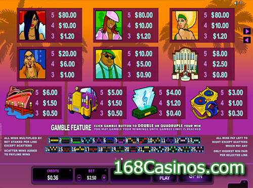 Loaded Slot Paytable