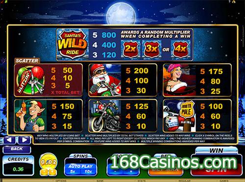 Santa's Wild Ride Slot Paytable