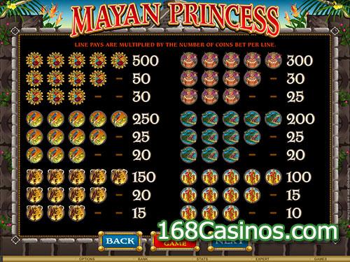 Mayan Princess Online Slot - Paytable