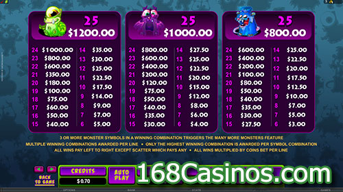 So Many Monsters Video Slot Paytable