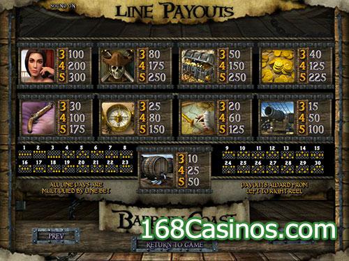 Barbary Coast Slot Paytable