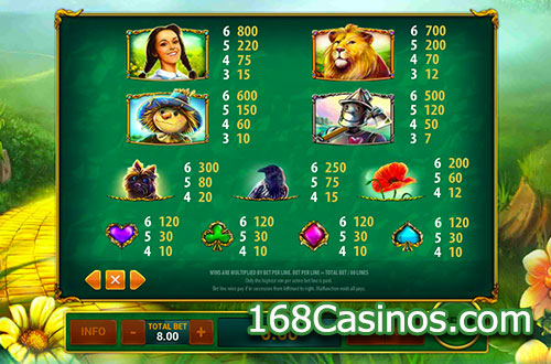 Magic Of Oz Online Slot Paytable