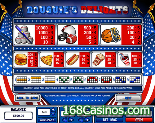 Douguie's Delights Slot Paytable