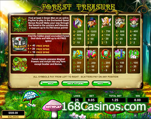 Forest Treasure Slot Paytable