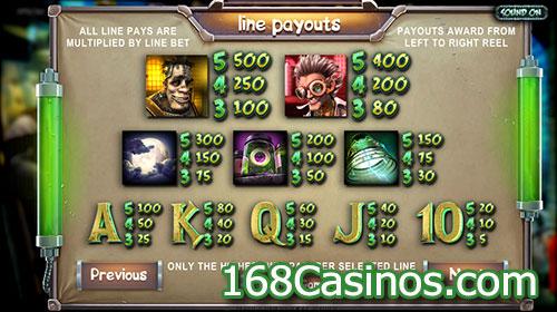Frankenslot's Monster Slot Paytable